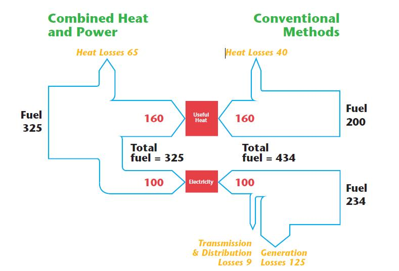 Combined Heat and Power (CHP) benefits and opportunities for ...
