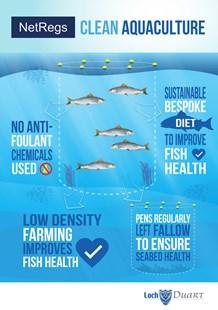 Loch Duart Clean Aquaculture Infographic NetRegs